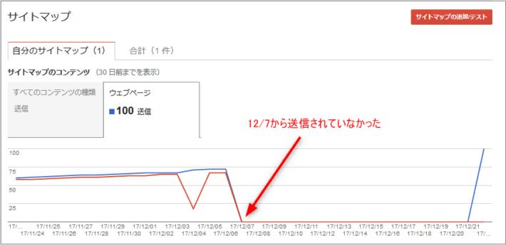 サイトマップ送信結果グラフ