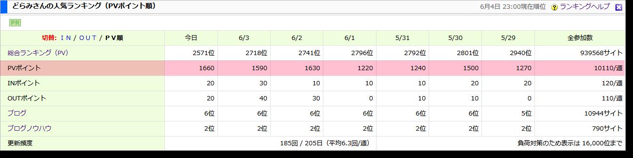 2018-06-04ブログ村PV数